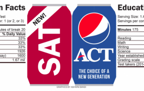 ACT and SAT Testing