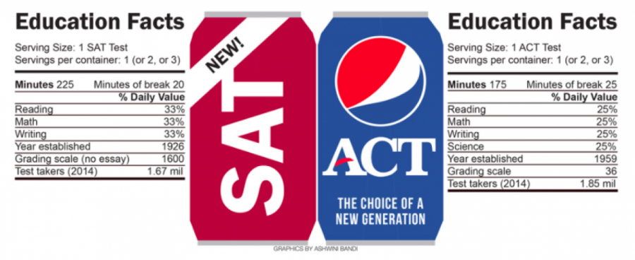 ACT+and+SAT+Testing